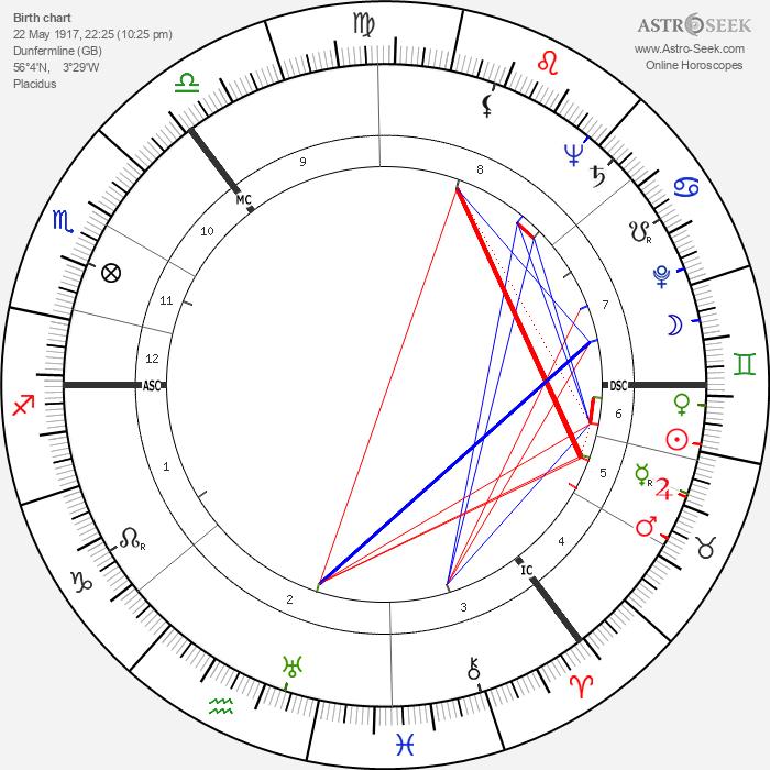 Andrew Renton - Astrology Natal Birth Chart