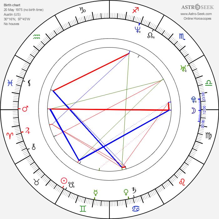 Andrew Sega - Astrology Natal Birth Chart