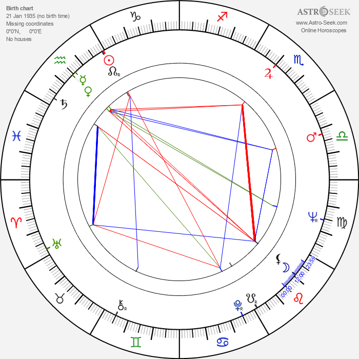 Andrew Sinclair - Astrology Natal Birth Chart
