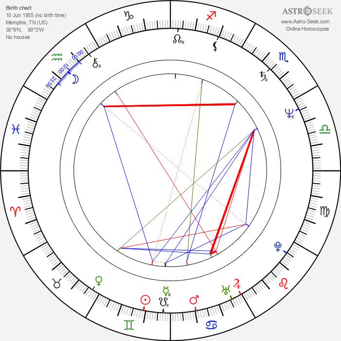 Andrew Stevens - Astrology Natal Birth Chart