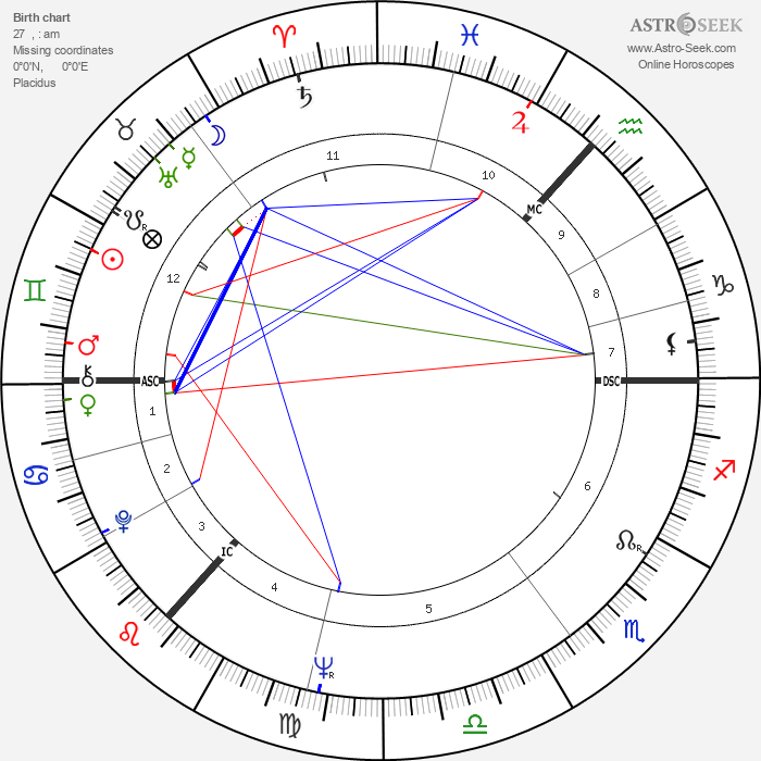 Andrew Stewart - Astrology Natal Birth Chart