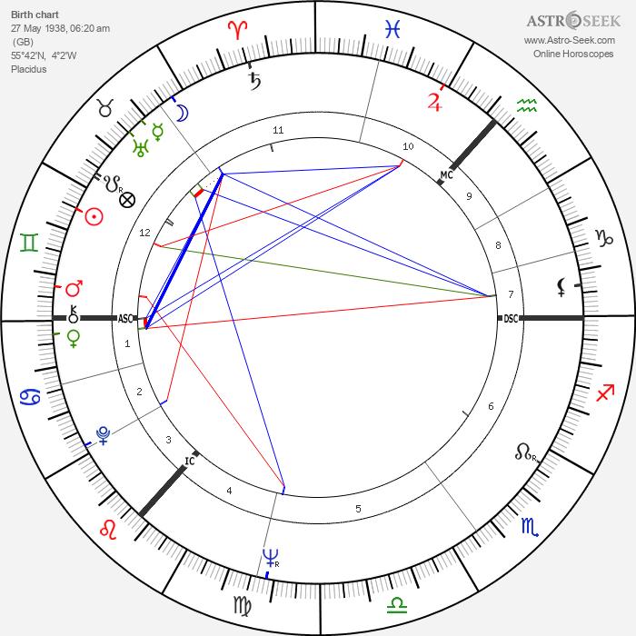 Andrew Stewart - Astrology Natal Birth Chart