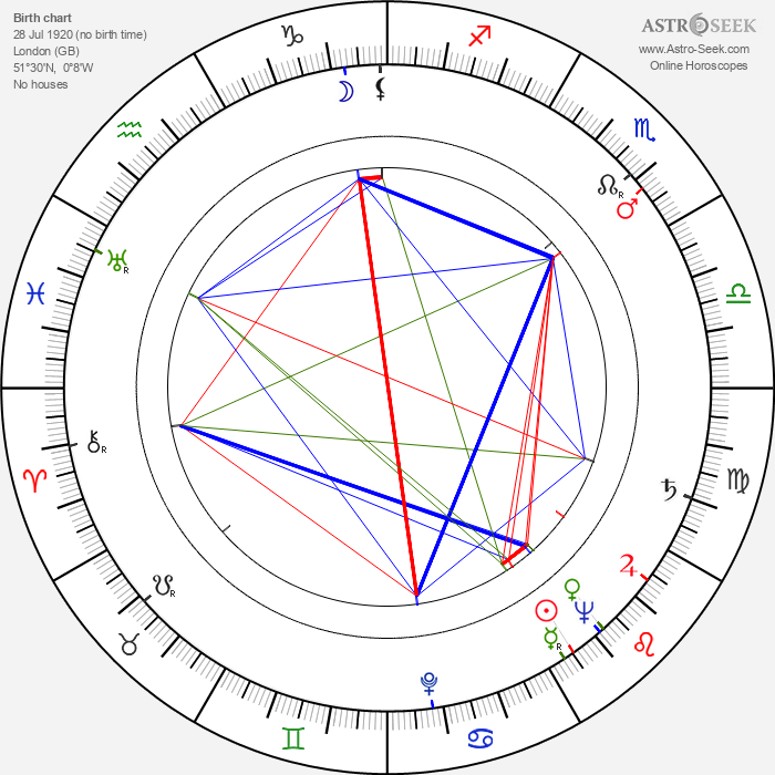 Andrew V. McLaglen - Astrology Natal Birth Chart