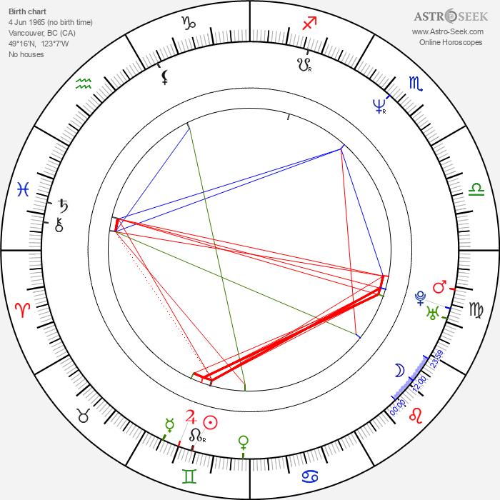 Andrew Van Slee - Astrology Natal Birth Chart