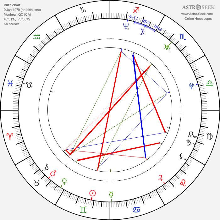 Andrew W. Walker - Astrology Natal Birth Chart