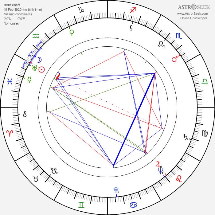 Andrey Chaprazov - Astrology Natal Birth Chart