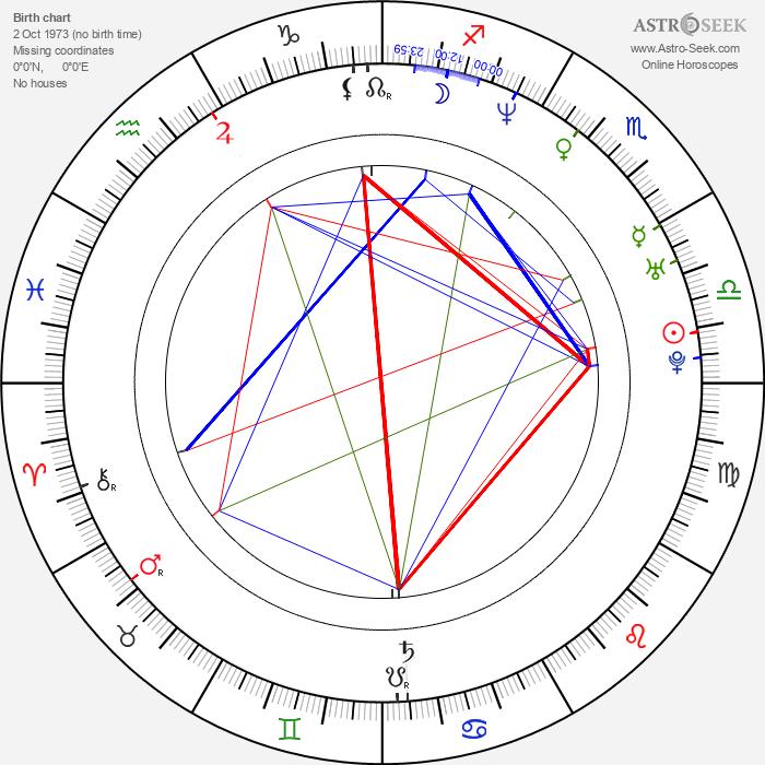 Andrey Danilko - Astrology Natal Birth Chart