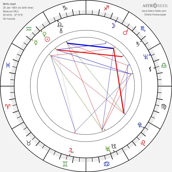 Andrey Gradov - Astrology Natal Birth Chart