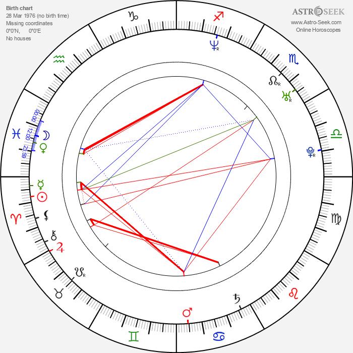 Andrey Iskanov - Astrology Natal Birth Chart