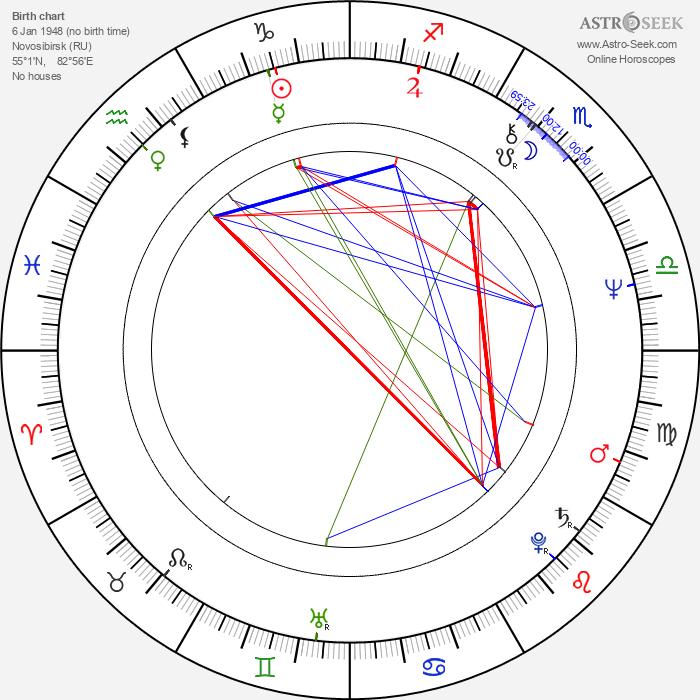Andrey Malyukov - Astrology Natal Birth Chart
