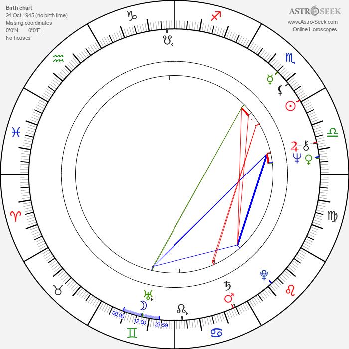 Andrey Martynov - Astrology Natal Birth Chart