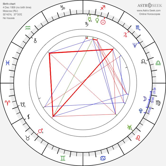 Andrey Podoshian - Astrology Natal Birth Chart
