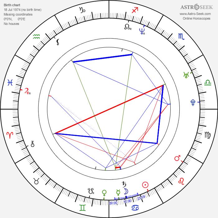 Andrey Sokolov - Astrology Natal Birth Chart