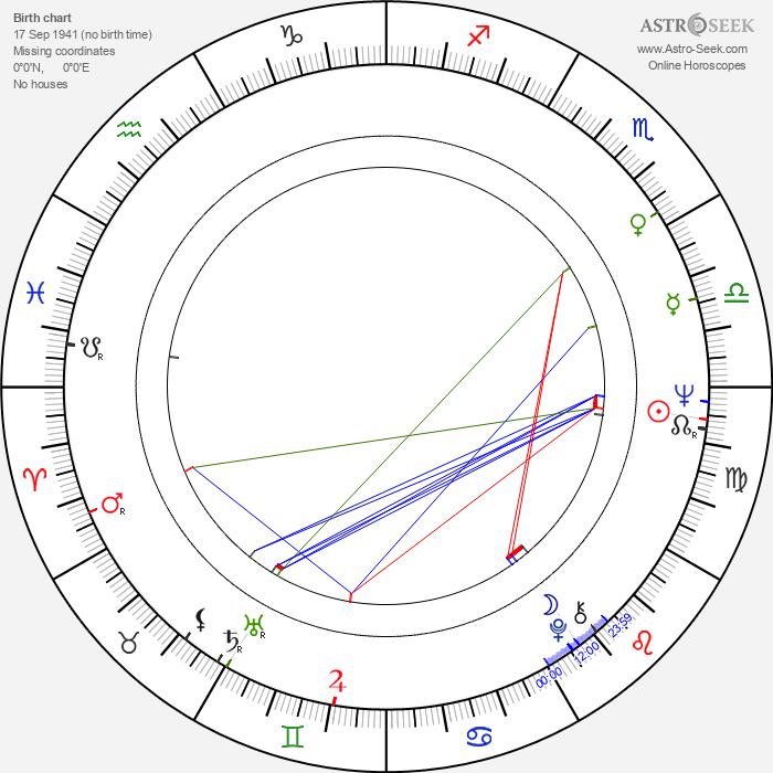Andrzej Adamczewski - Astrology Natal Birth Chart