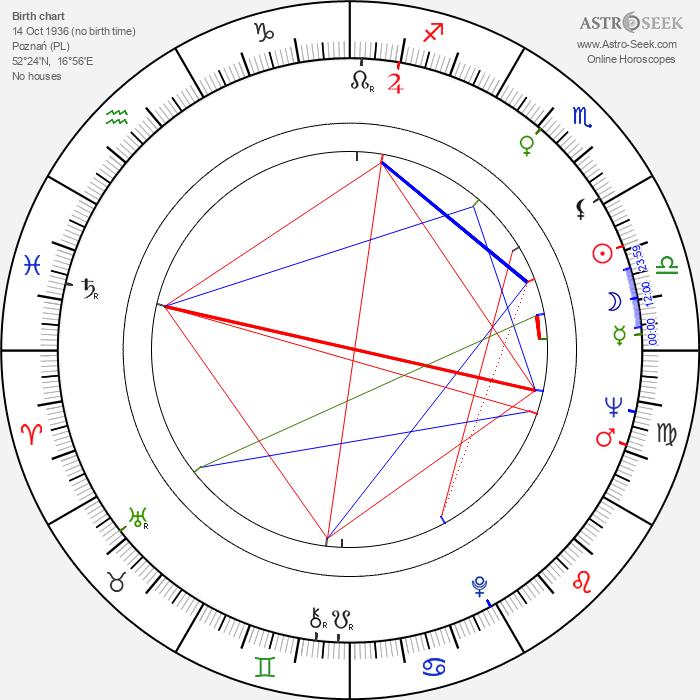 Andrzej Antkowiak - Astrology Natal Birth Chart