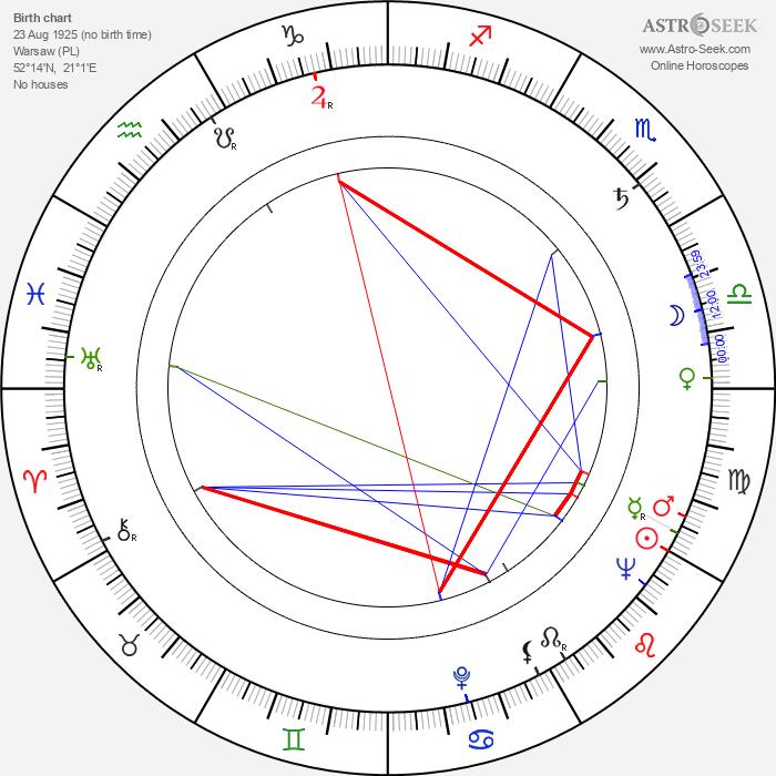 Andrzej Balcerzak - Astrology Natal Birth Chart