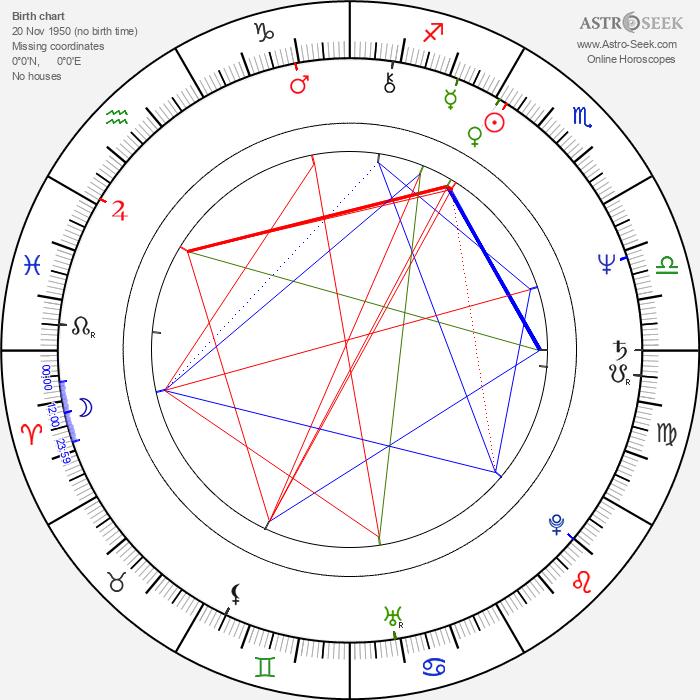 Andrzej Baranowski - Astrology Natal Birth Chart