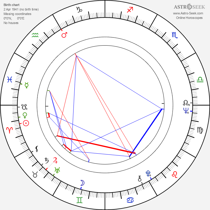 Andrzej Barański - Astrology Natal Birth Chart