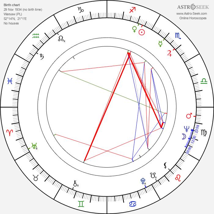 Andrzej Bielski - Astrology Natal Birth Chart