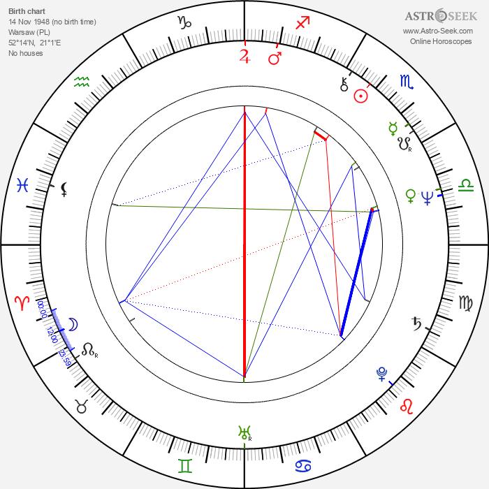 Andrzej Bieniasz - Astrology Natal Birth Chart