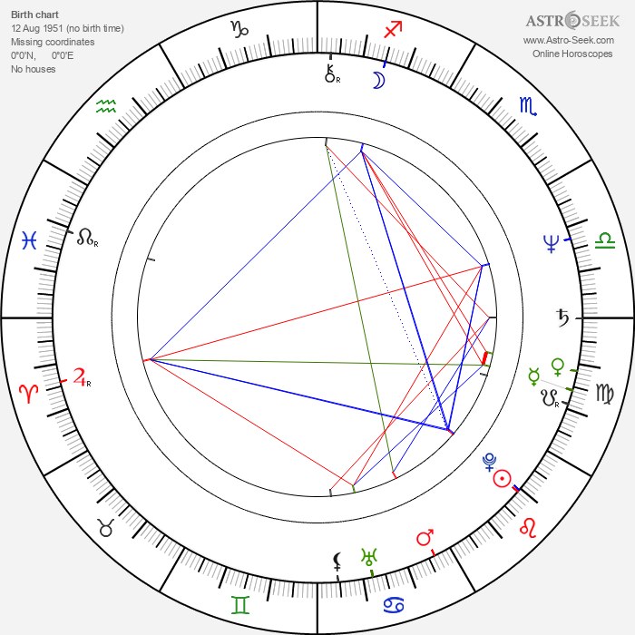 Andrzej Blumenfeld - Astrology Natal Birth Chart