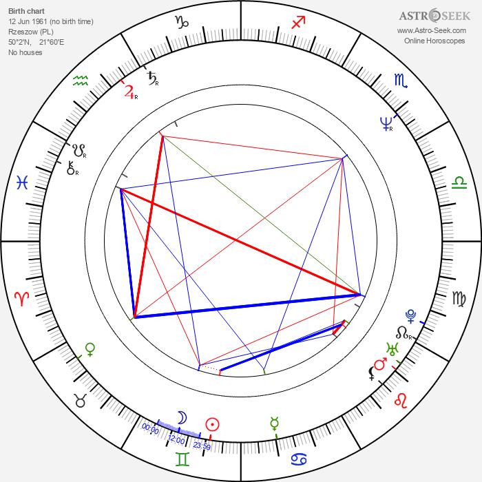 Andrzej Bryg - Astrology Natal Birth Chart