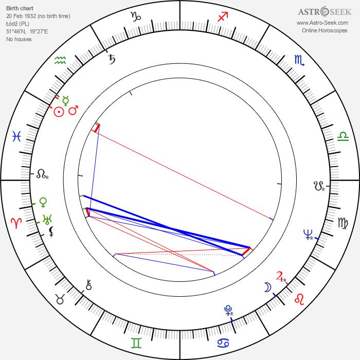 Andrzej Brzozowski - Astrology Natal Birth Chart