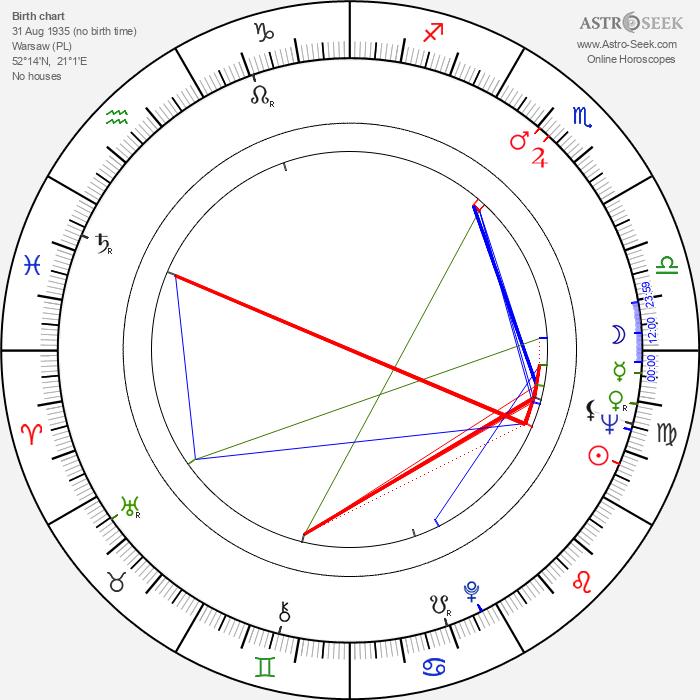 Andrzej Dobosz - Astrology Natal Birth Chart