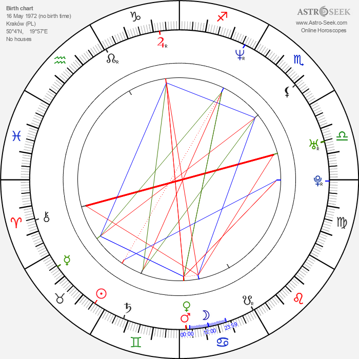 Andrzej Duda - Astrology Natal Birth Chart