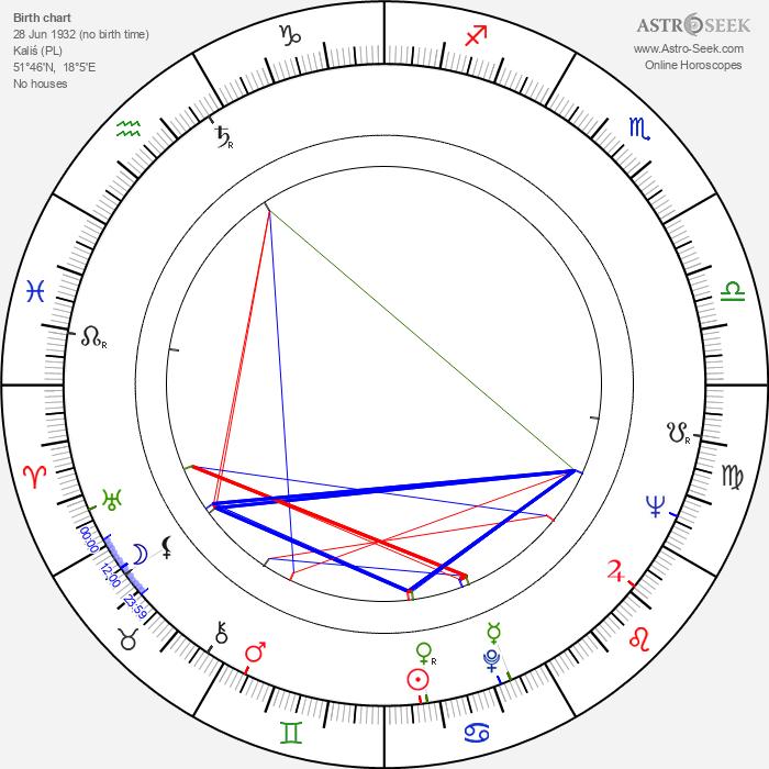 Andrzej E. Androchowicz - Astrology Natal Birth Chart