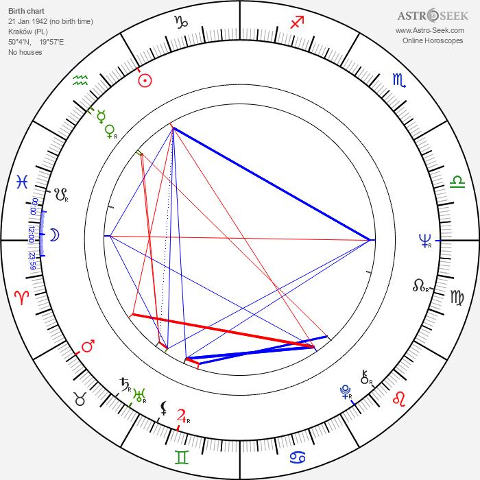 Andrzej Fedorowicz - Astrology Natal Birth Chart