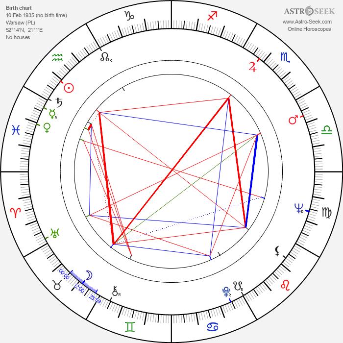 Andrzej Gawronski - Astrology Natal Birth Chart