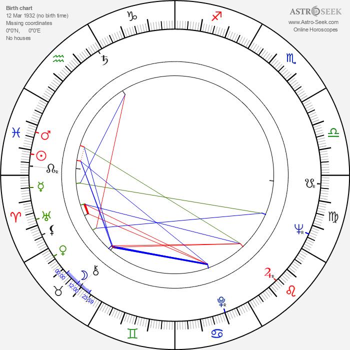 Andrzej Gazdeczka - Astrology Natal Birth Chart