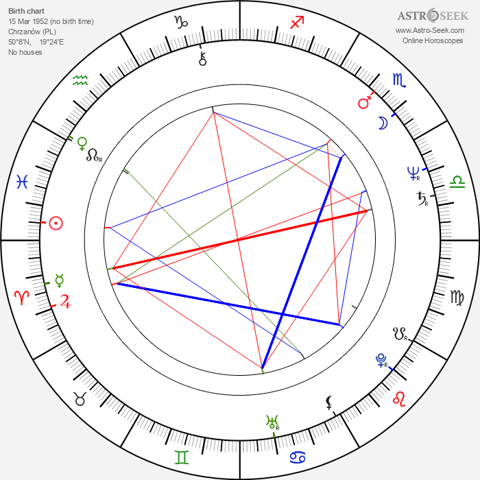 Andrzej Grabowski - Astrology Natal Birth Chart