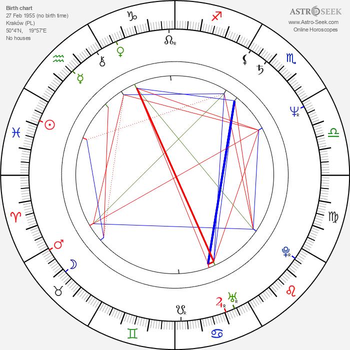 Andrzej Hudziak - Astrology Natal Birth Chart