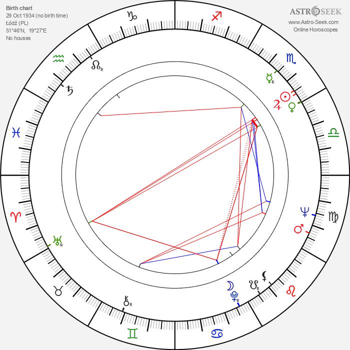 Andrzej Iwiński - Astrology Natal Birth Chart