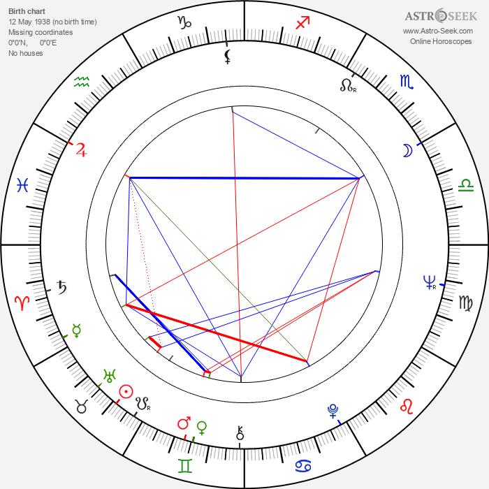 Andrzej Jaroszewicz - Astrology Natal Birth Chart