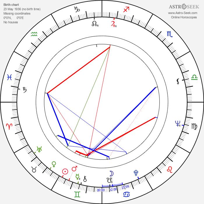 Andrzej Jurga - Astrology Natal Birth Chart
