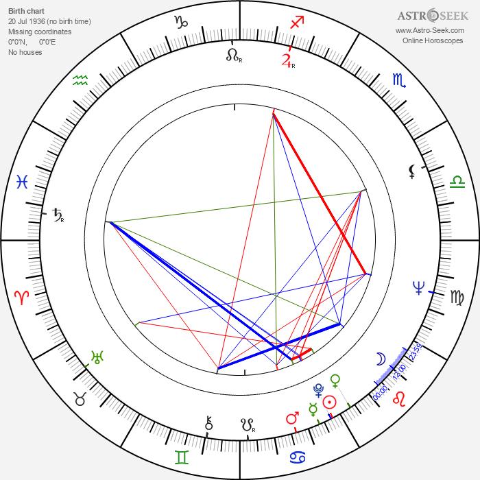Andrzej Kondratiuk - Astrology Natal Birth Chart
