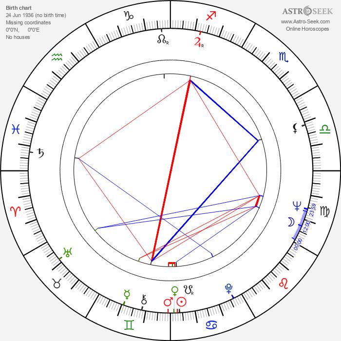 Andrzej Kostenko - Astrology Natal Birth Chart