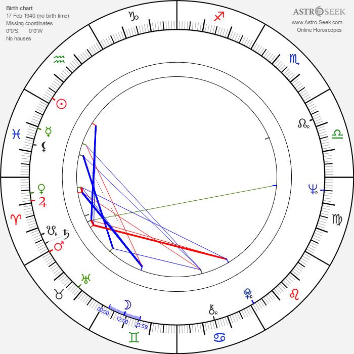 Andrzej Kotkowski - Astrology Natal Birth Chart