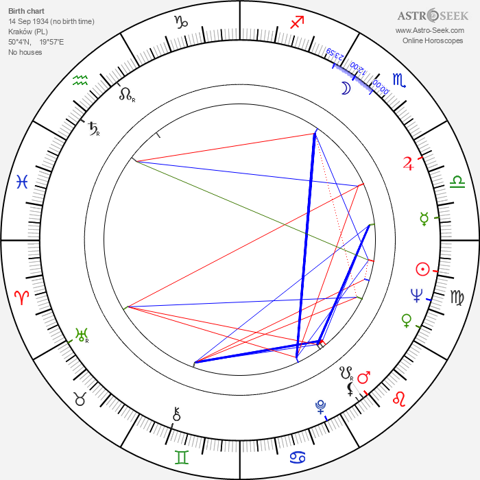 Andrzej Kozak - Astrology Natal Birth Chart