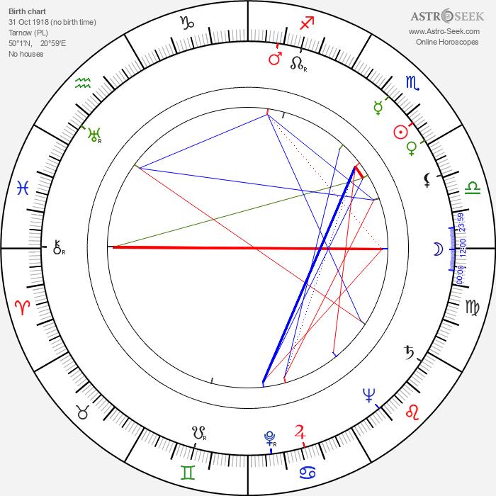Andrzej Krasicki - Astrology Natal Birth Chart