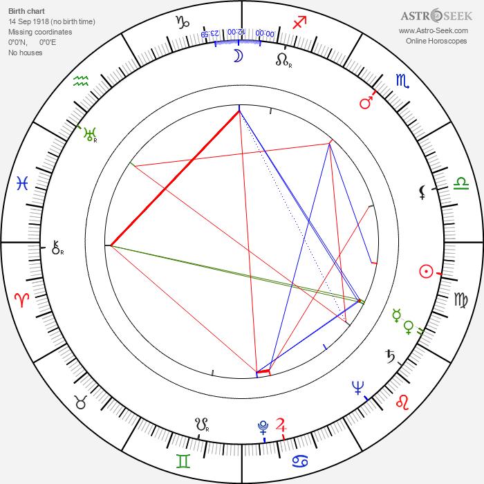Andrzej Kruczynski - Astrology Natal Birth Chart