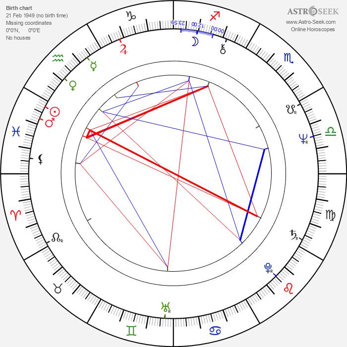 Andrzej Lajborek - Astrology Natal Birth Chart