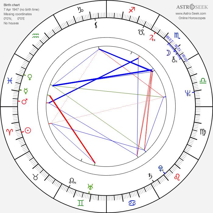 Andrzej Nardelli - Astrology Natal Birth Chart