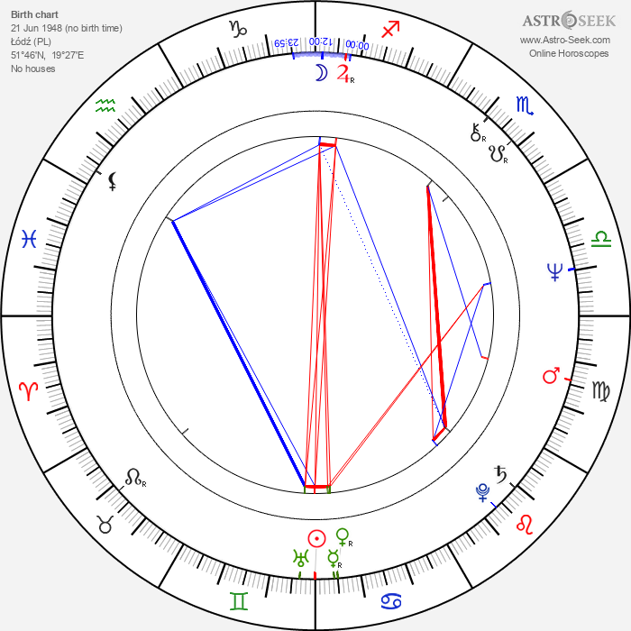 Andrzej Sapkowski - Astrology Natal Birth Chart