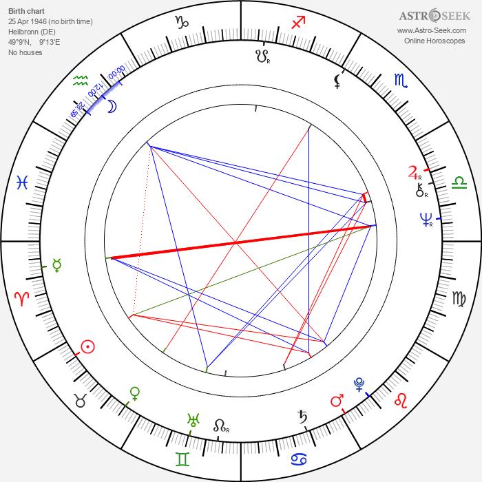 Andrzej Seweryn - Astrology Natal Birth Chart