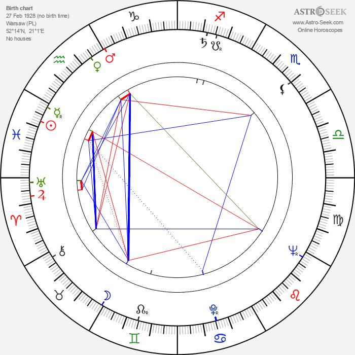 Andrzej Stockinger - Astrology Natal Birth Chart
