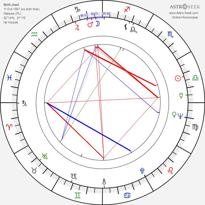 Andrzej Szajewski - Astrology Natal Birth Chart